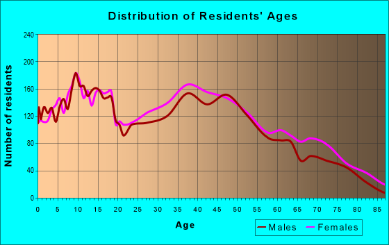 Age and Sex of Residents in zip code 36066