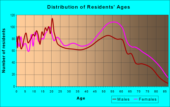 Age and Sex of Residents in zip code 36105