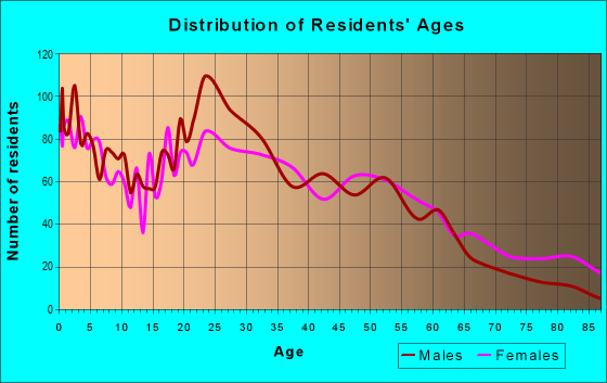 Age and Sex of Residents in zip code 36107