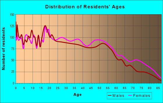 Age and Sex of Residents in zip code 36110