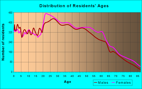 Age and Sex of Residents in zip code 36117