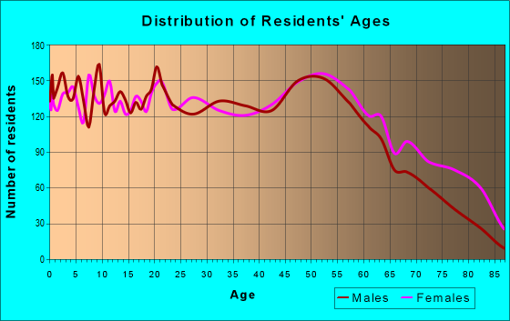 Age and Sex of Residents in zip code 36201