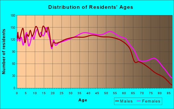 Age and Sex of Residents in zip code 36203