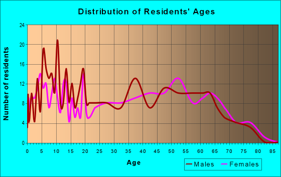 Age and Sex of Residents in zip code 36262