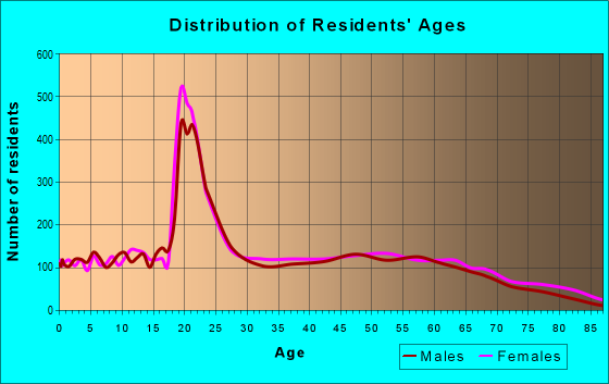 Age and Sex of Residents in zip code 36265