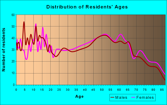 Age and Sex of Residents in zip code 36266
