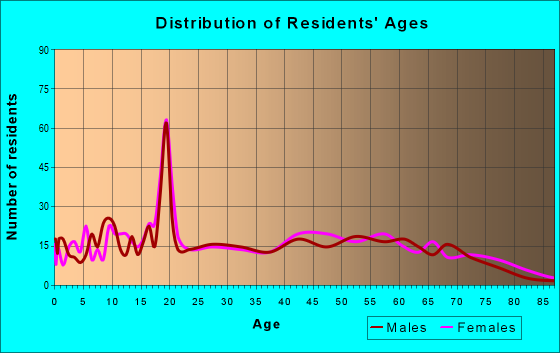 Age and Sex of Residents in zip code 36276