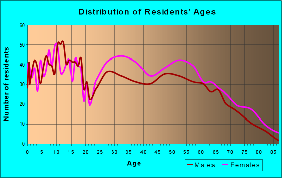 Age and Sex of Residents in zip code 36277