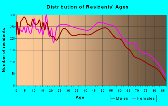 Age and Sex of Residents in zip code 36301