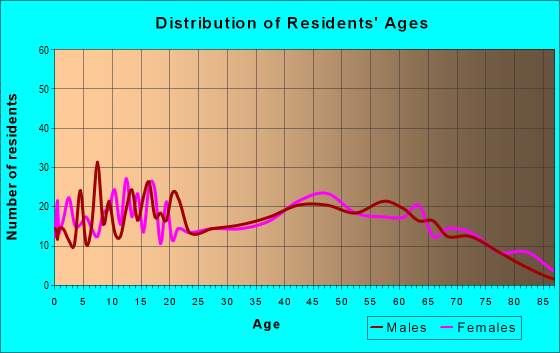 Age and Sex of Residents in zip code 36311