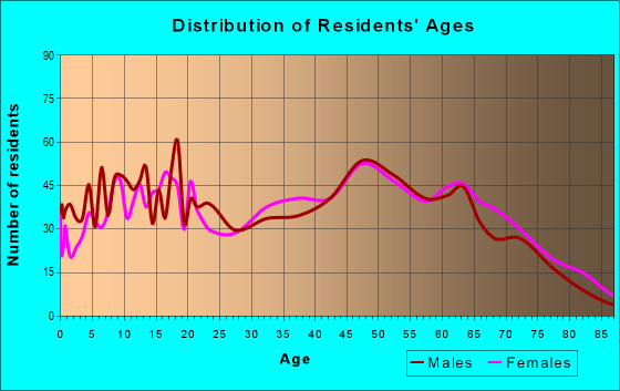 Age and Sex of Residents in zip code 36312