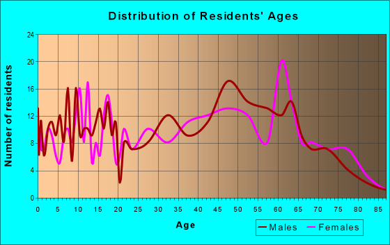 Age and Sex of Residents in zip code 36316