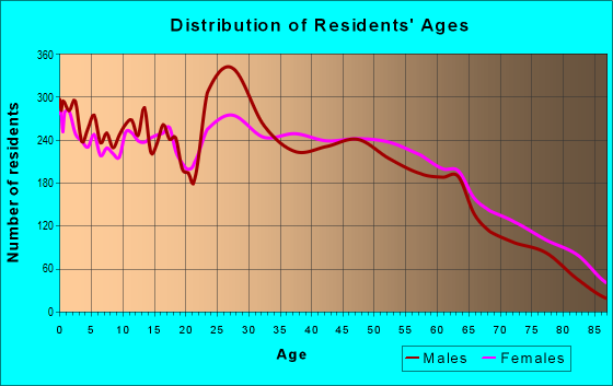 Age and Sex of Residents in zip code 36330
