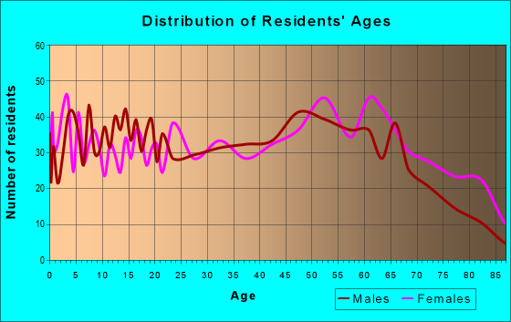 Age and Sex of Residents in zip code 36340