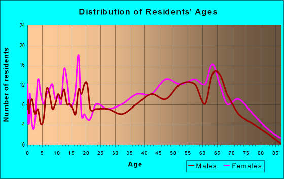 Age and Sex of Residents in zip code 36343