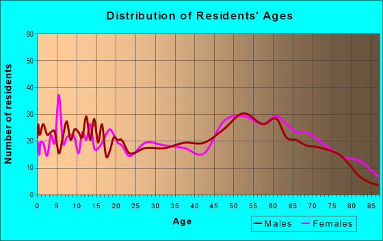 Age and Sex of Residents in zip code 36442
