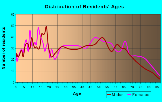 Age and Sex of Residents in zip code 36451
