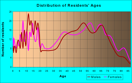 Age and Sex of Residents in zip code 36453
