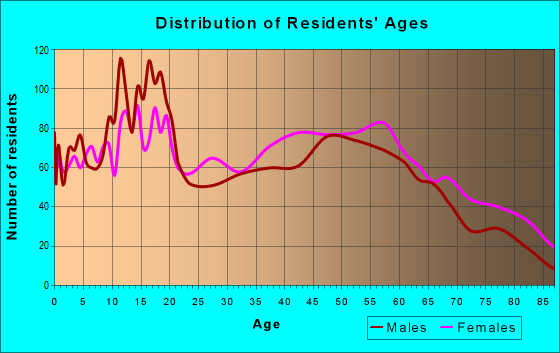 Age and Sex of Residents in zip code 36460