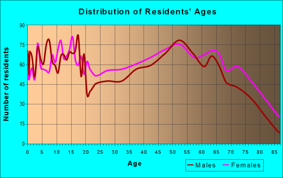 Age and Sex of Residents in zip code 36467