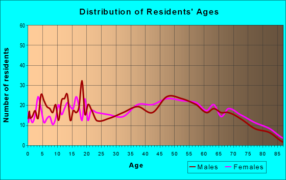 Age and Sex of Residents in zip code 36474