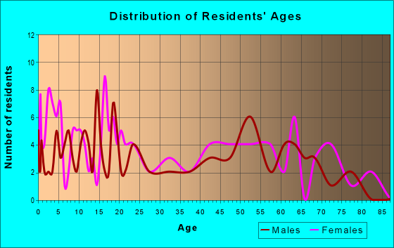 Age and Sex of Residents in zip code 36481
