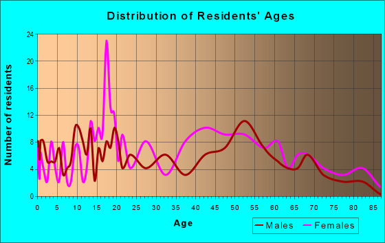 Age and Sex of Residents in zip code 36482