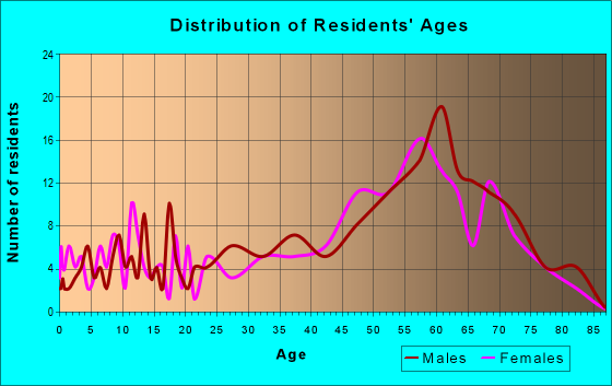 Age and Sex of Residents in zip code 36528