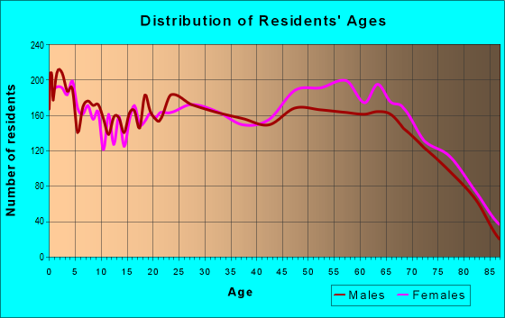 Age and Sex of Residents in zip code 36535