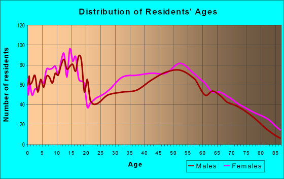 Age and Sex of Residents in zip code 36545