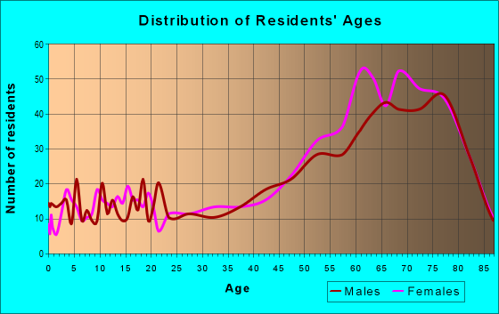 Age and Sex of Residents in zip code 36549