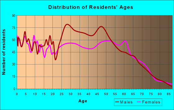 Age and Sex of Residents in zip code 36551