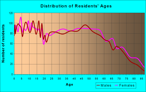 Age and Sex of Residents in zip code 36567
