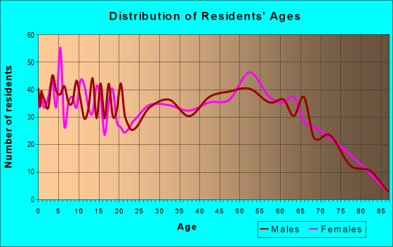 Age and Sex of Residents in zip code 36580