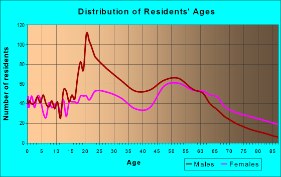 Age and Sex of Residents in zip code 36603