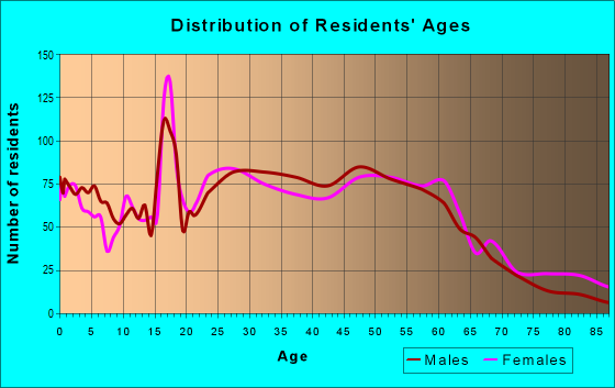 Age and Sex of Residents in zip code 36604