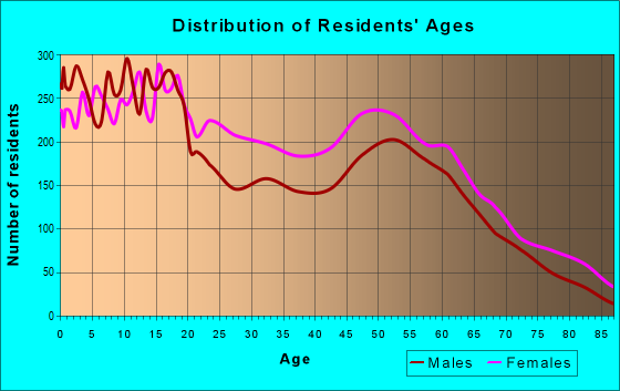 Age and Sex of Residents in zip code 36605