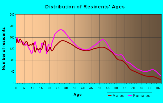 Age and Sex of Residents in zip code 36606