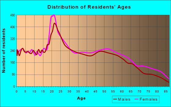 Age and Sex of Residents in zip code 36608