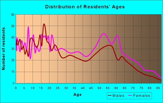 Age and Sex of Residents in zip code 36612