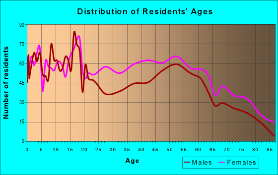 Age and Sex of Residents in zip code 36732