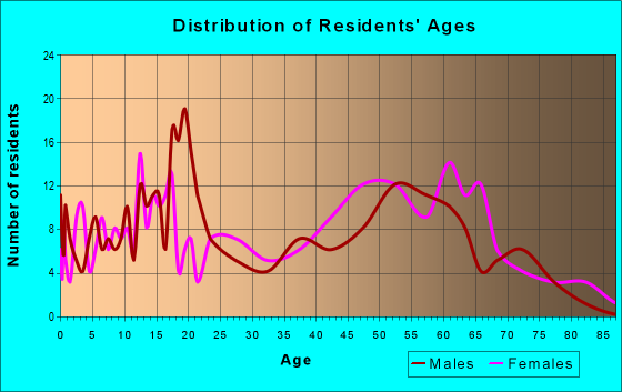 Age and Sex of Residents in zip code 36740