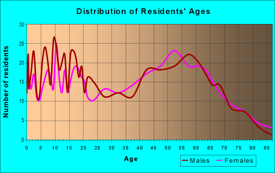 Age and Sex of Residents in zip code 36742
