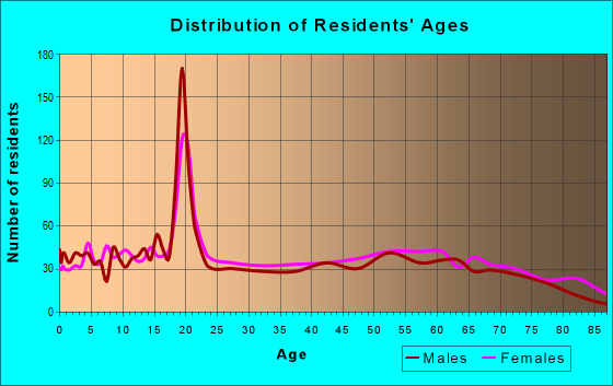 Age and Sex of Residents in zip code 36756