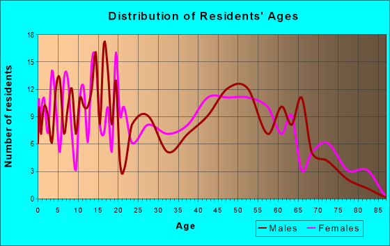 Age and Sex of Residents in zip code 36758