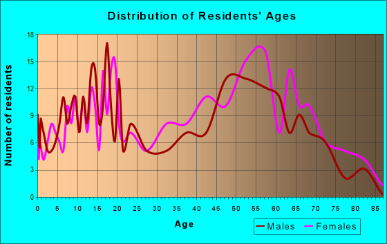 Age and Sex of Residents in zip code 36759