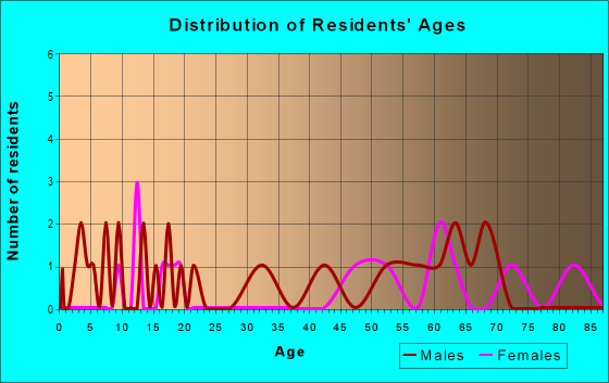Age and Sex of Residents in zip code 36763