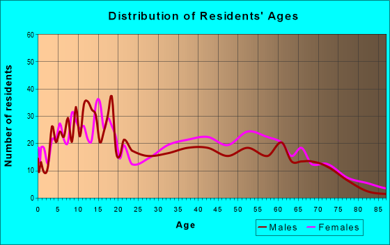 Age and Sex of Residents in zip code 36769