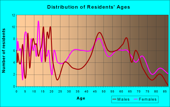 Age and Sex of Residents in zip code 36783