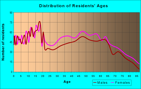 Age and Sex of Residents in zip code 36784